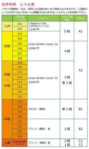 イタリア語クラスレベル表